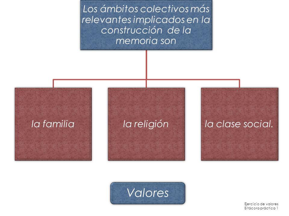 Los ámbitos colectivos más relevantes implicados en la construcción de la memoria son