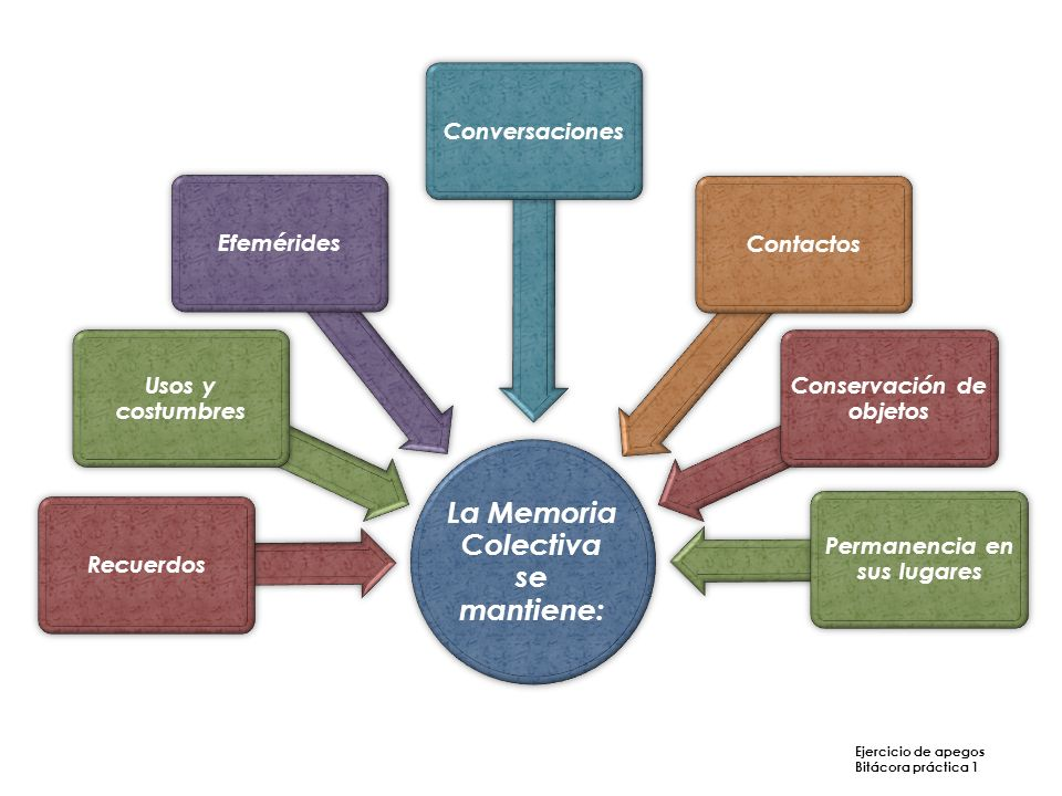 La Memoria Colectiva se mantiene: