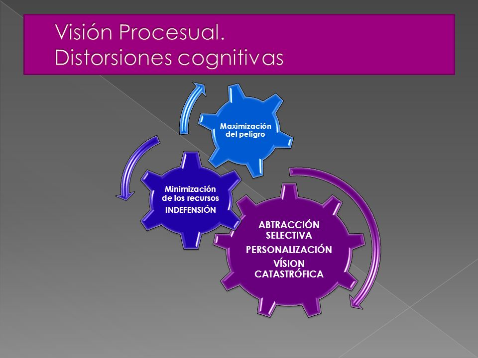 Visión Procesual. Esquemas cognitivos