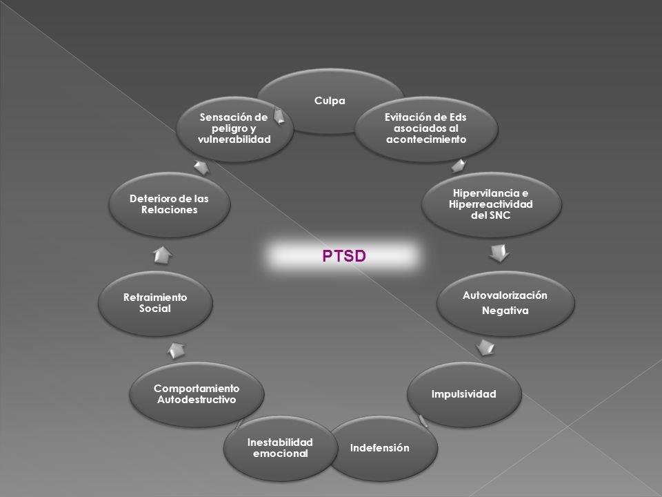PTSD Comorbilidad Trastorno de angustia Agorafobia
