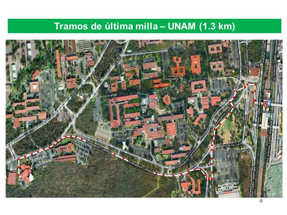 Tramos de última milla – UNAM (1.3 km)