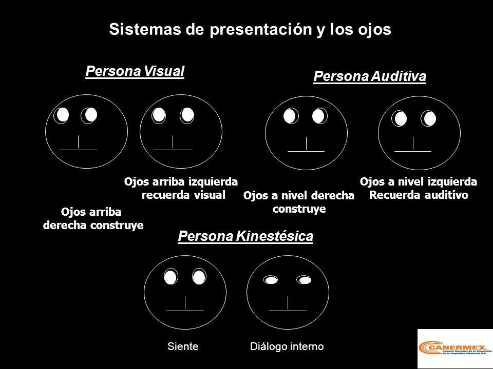 Sistemas de presentación y los ojos
