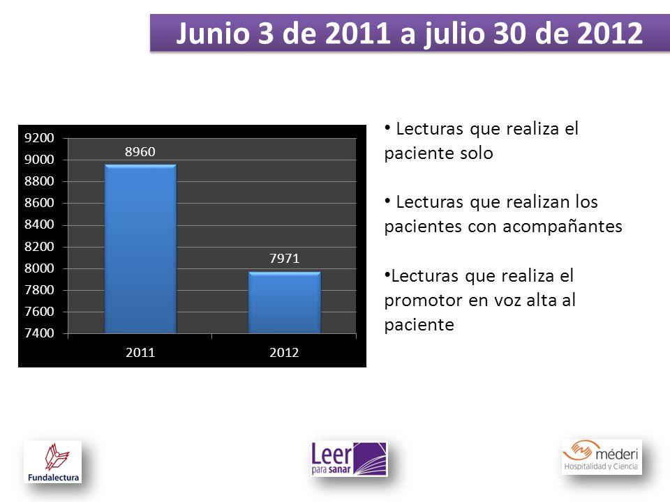 Junio 3 de 2011 a julio 30 de 2012 Lecturas que realiza el paciente solo. Lecturas que realizan los pacientes con acompañantes.