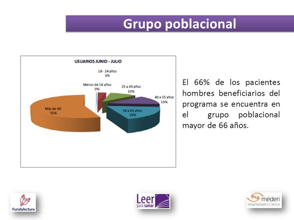 Grupo poblacional El 66% de los pacientes hombres beneficiarios del programa se encuentra en el grupo poblacional mayor de 66 años.