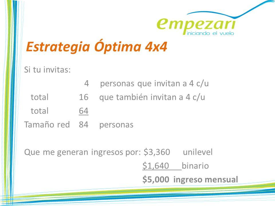 Estrategia Óptima 4x4 Si tu invitas: 4 personas que invitan a 4 c/u