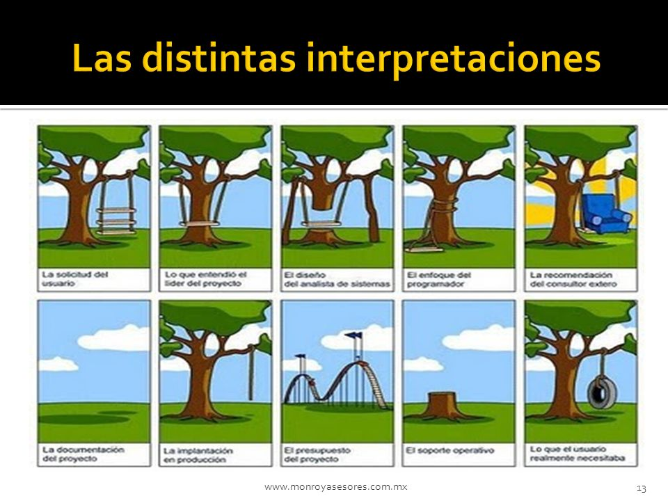 Las distintas interpretaciones