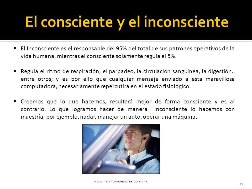 El consciente y el inconsciente