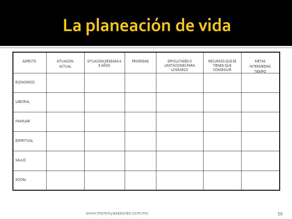 La planeación de vida www.monroyasesores.com.mx