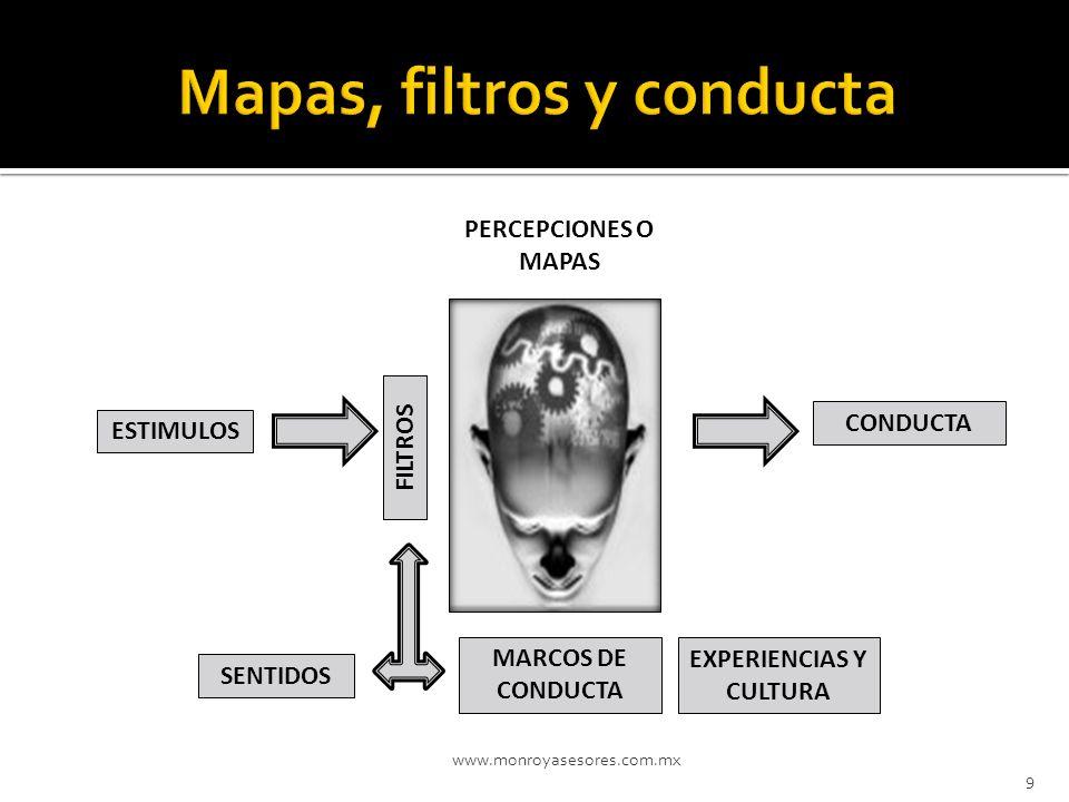 Mapas, filtros y conducta