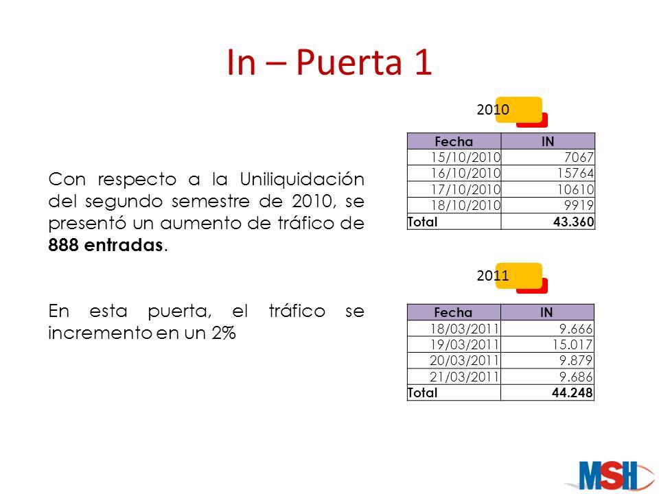 In – Puerta 1 2010. Fecha. IN. 15/10/2010. 7067. 16/10/2010. 15764. 17/10/2010. 10610. 18/10/2010.