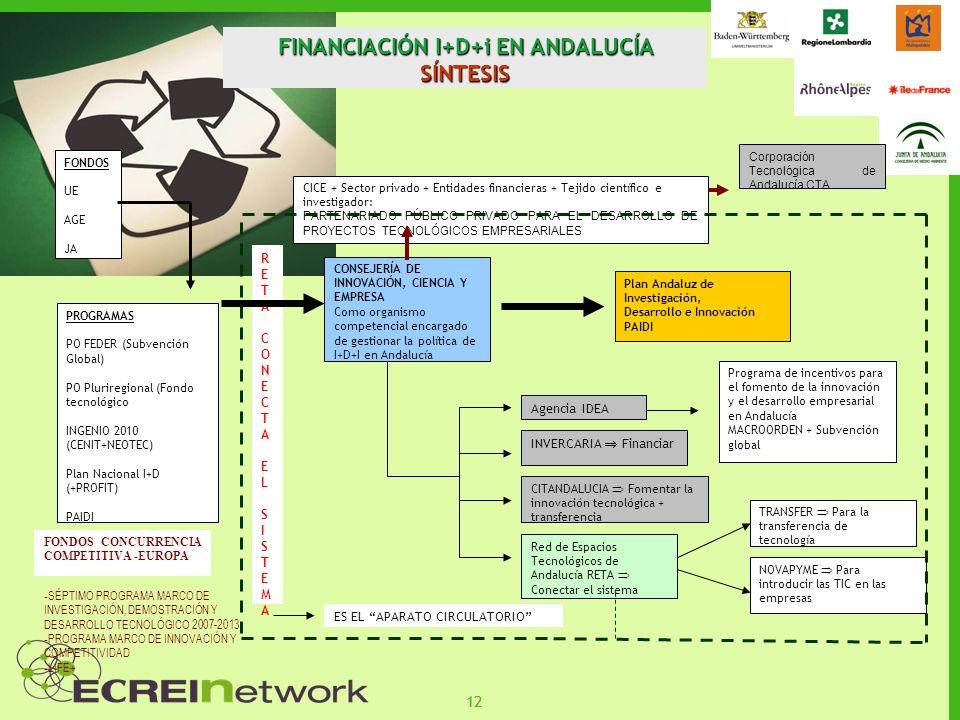 FINANCIACIÓN I+D+i EN ANDALUCÍA