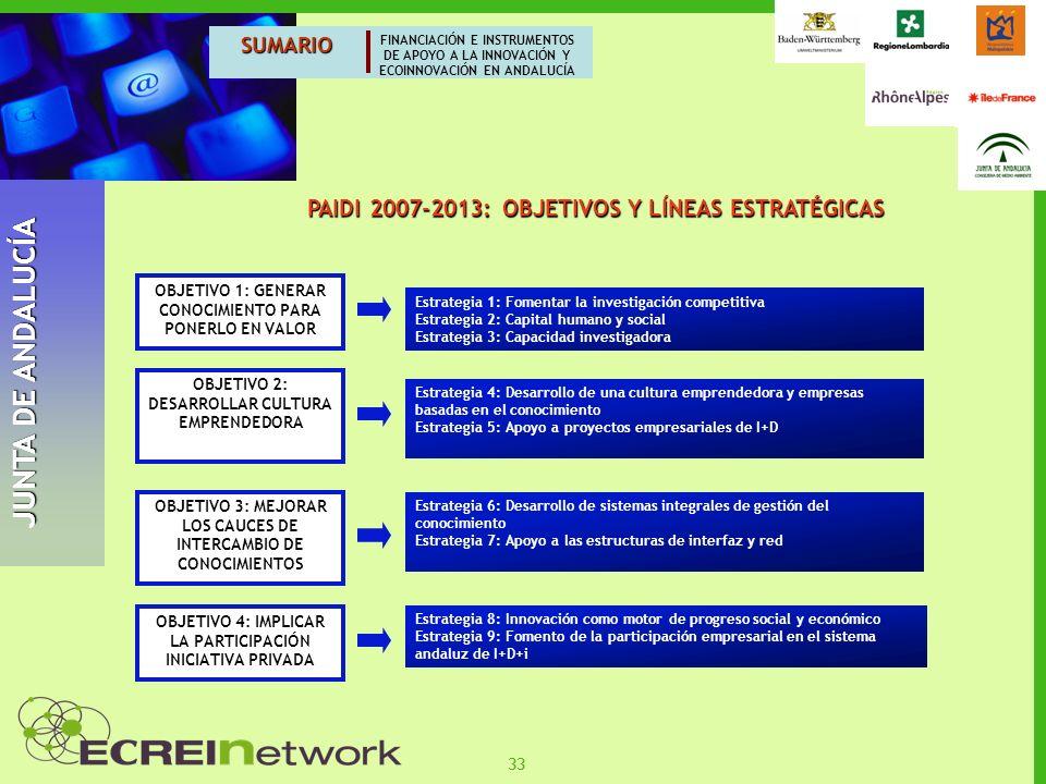 JUNTA DE ANDALUCÍA PAIDI 2007-2013: OBJETIVOS Y LÍNEAS ESTRATÉGICAS