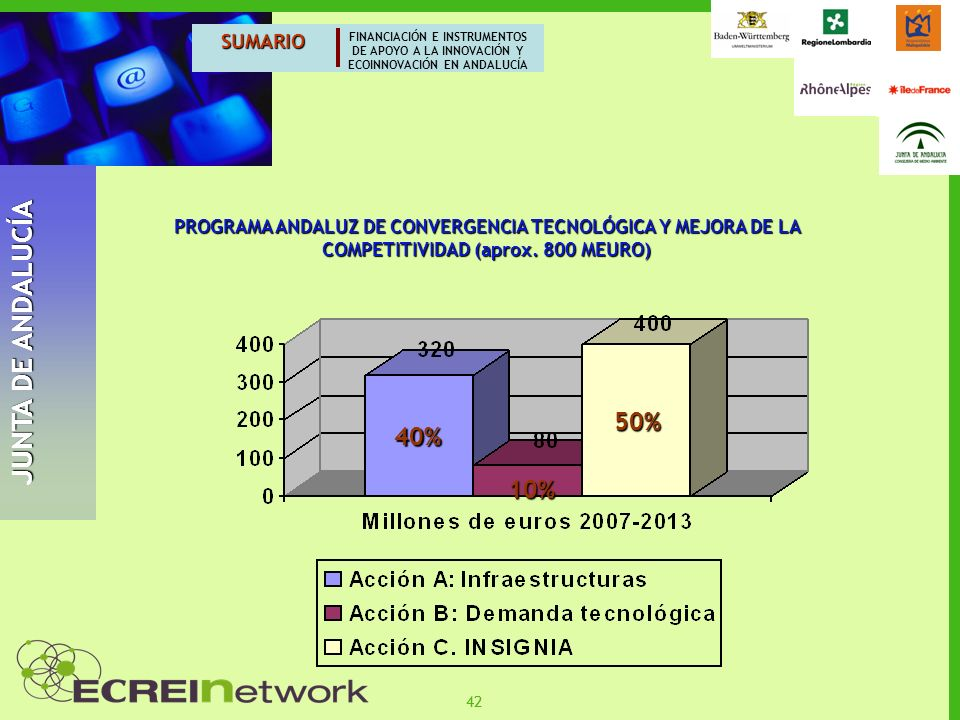 JUNTA DE ANDALUCÍA 50% 40% 10% SUMARIO