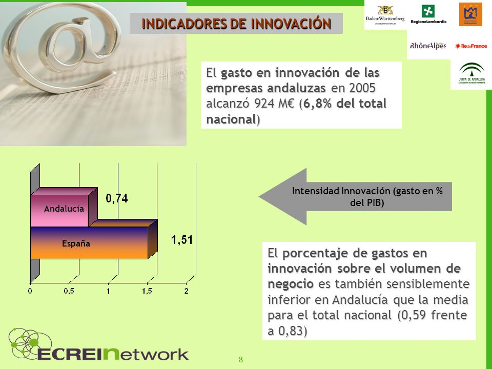 INDICADORES DE INNOVACIÓN Intensidad Innovación (gasto en % del PIB)