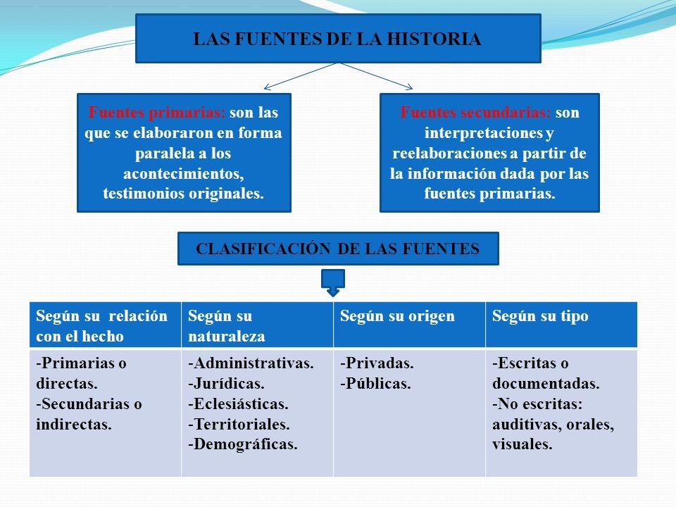 LAS FUENTES DE LA HISTORIA CLASIFICACIÓN DE LAS FUENTES