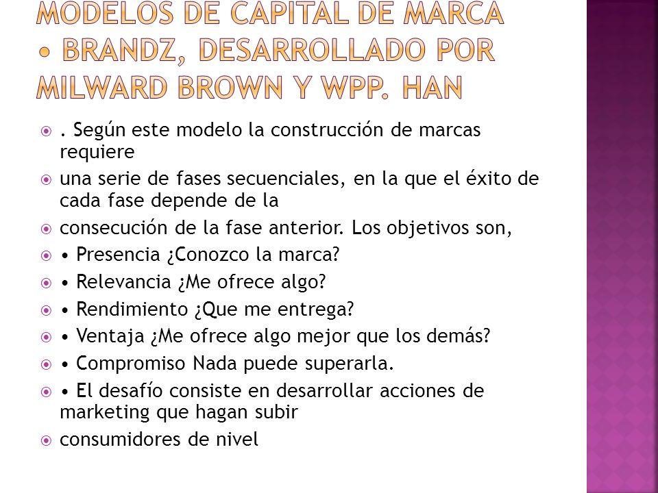 Modelos de capital de marca • BRANDZ, desarrollado por Milward Brown y WPP. Han