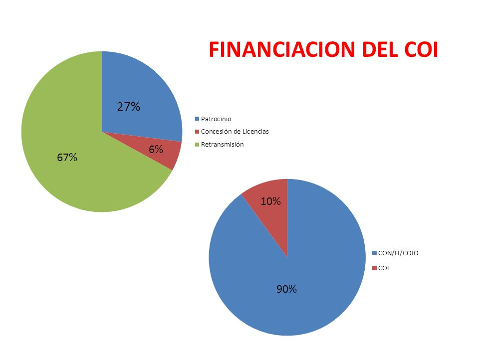 FINANCIACION DEL COI 6% 67% 10% 90%
