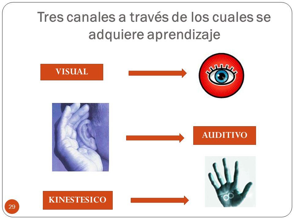 Tres canales a través de los cuales se adquiere aprendizaje