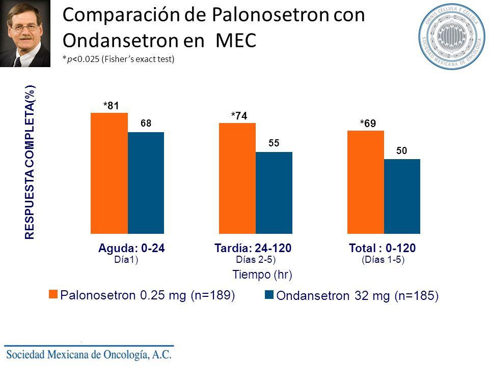 Comparación de Palonosetron con Ondansetron en MEC. p<0