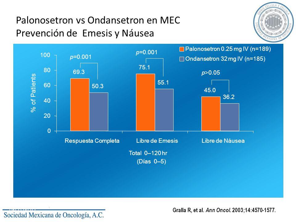 Palonosetron vs Ondansetron en MEC Prevención de Emesis y Náusea