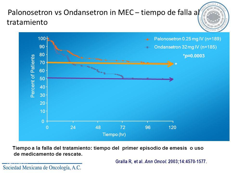 Palonosetron vs Ondansetron in MEC – tiempo de falla al tratamiento