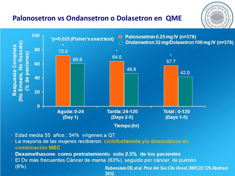 Palonosetron vs Ondansetron o Dolasetron en QME