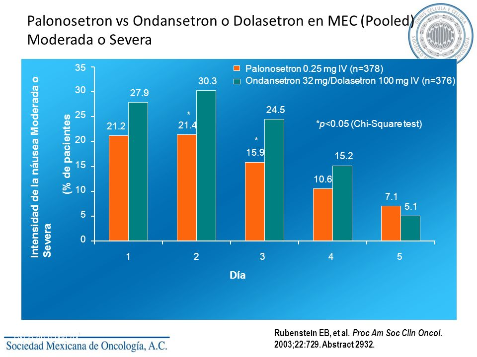 Palonosetron vs Ondansetron o Dolasetron en MEC (Pooled) Moderada o Severa