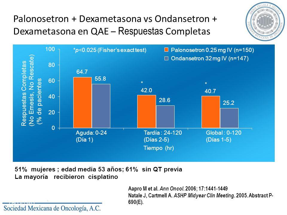 Palonosetron + Dexametasona vs Ondansetron + Dexametasona en QAE – Respuestas Completas