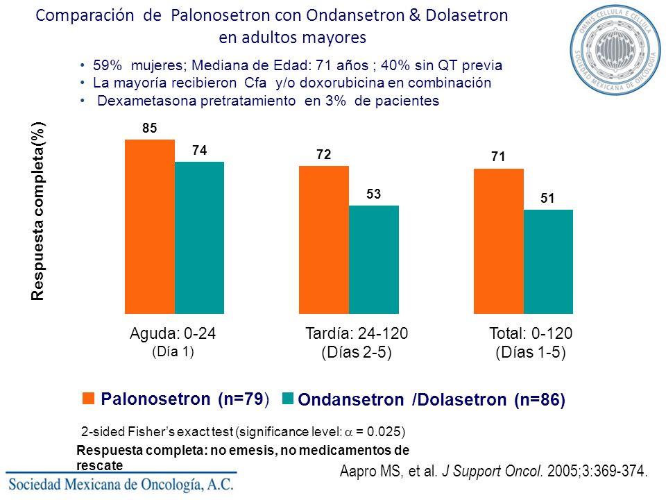 Comparación de Palonosetron con Ondansetron & Dolasetron en adultos mayores