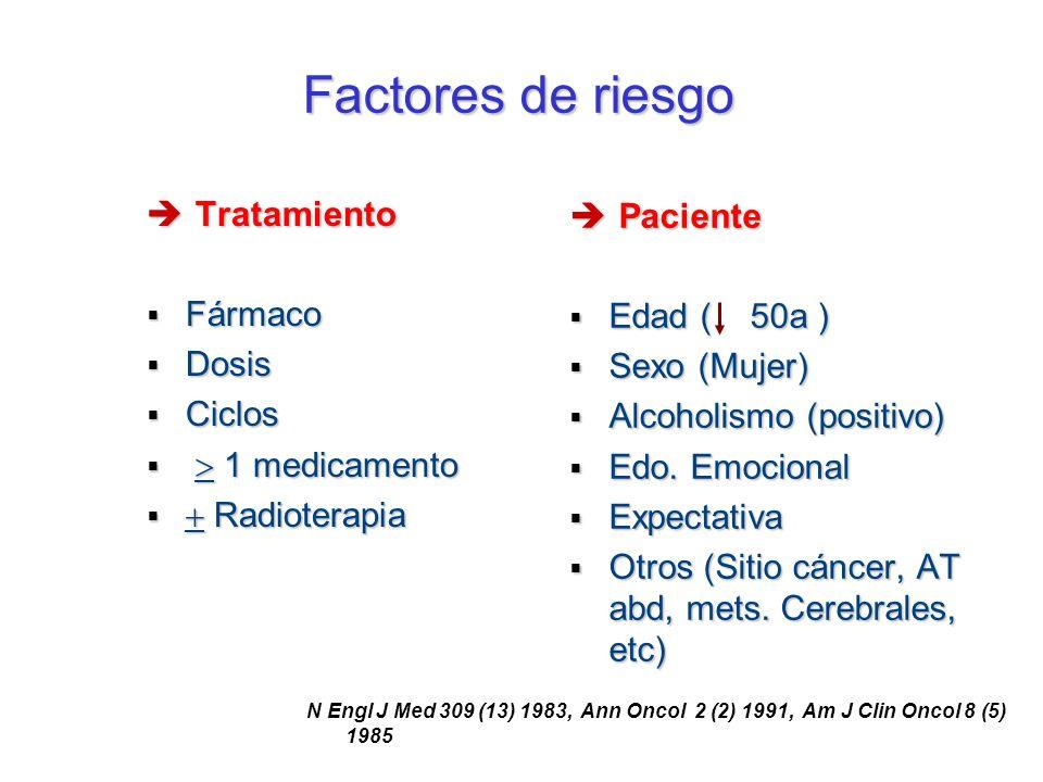 Factores de riesgo Tratamiento Paciente Fármaco Edad ( 50a ) Dosis