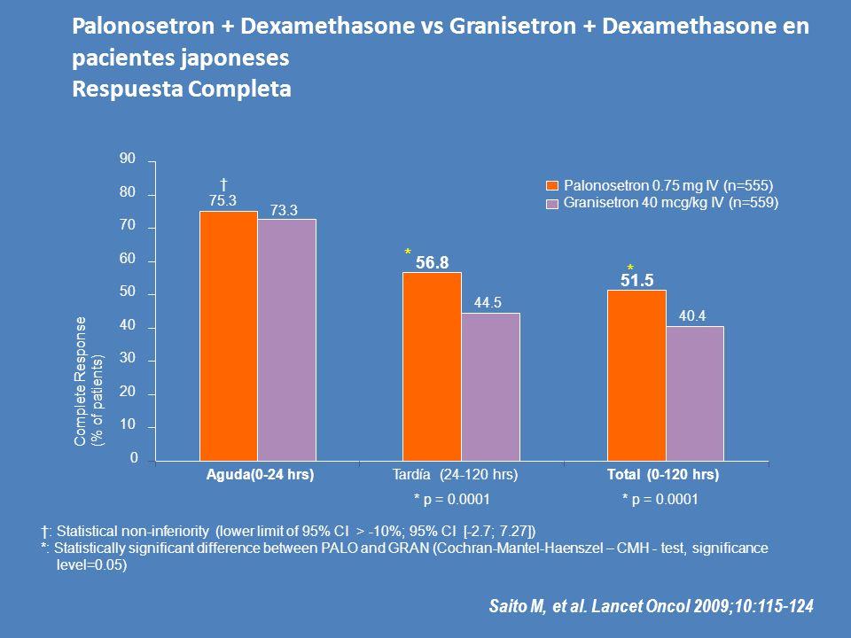Palonosetron + Dexamethasone vs Granisetron + Dexamethasone en pacientes japoneses Respuesta Completa