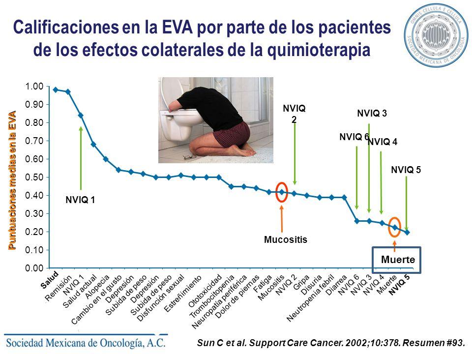 Puntuaciones medias en la EVA