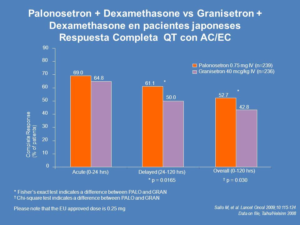 Palonosetron + Dexamethasone vs Granisetron + Dexamethasone en pacientes japoneses Respuesta Completa QT con AC/EC
