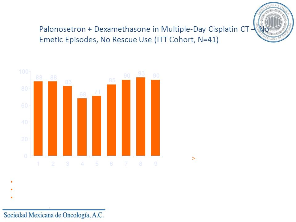 Palonosetron + Dexamethasone in Multiple-Day Cisplatin CT – No Emetic Episodes, No Rescue Use (ITT Cohort, N=41)