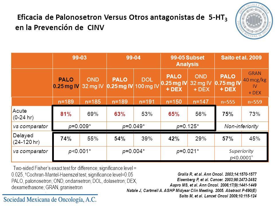 Eficacia de Palonosetron Versus Otros antagonistas de 5-HT3 en la Prevención de CINV