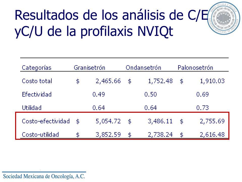 Resultados de los análisis de C/E yC/U de la profilaxis NVIQt