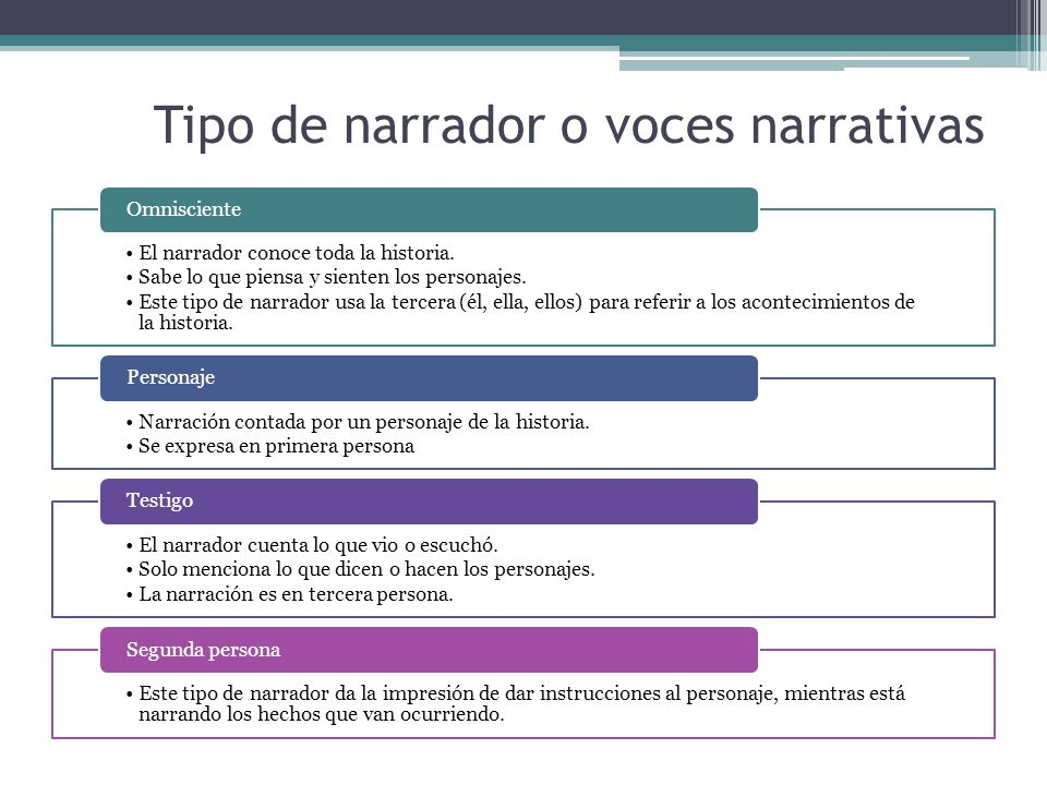 Tipo de narrador o voces narrativas