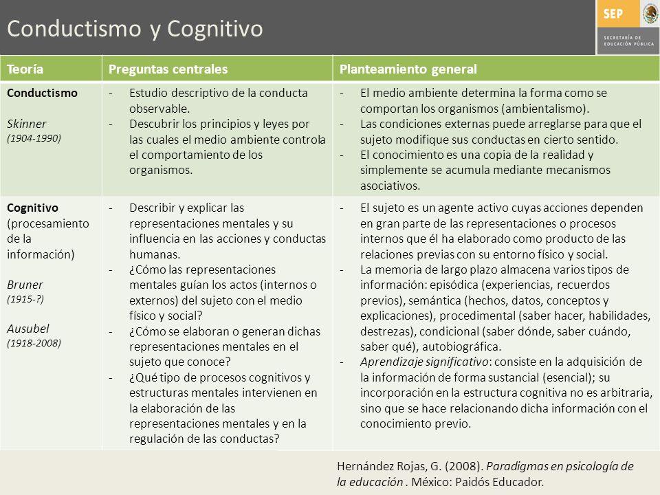 Conductismo y Cognitivo