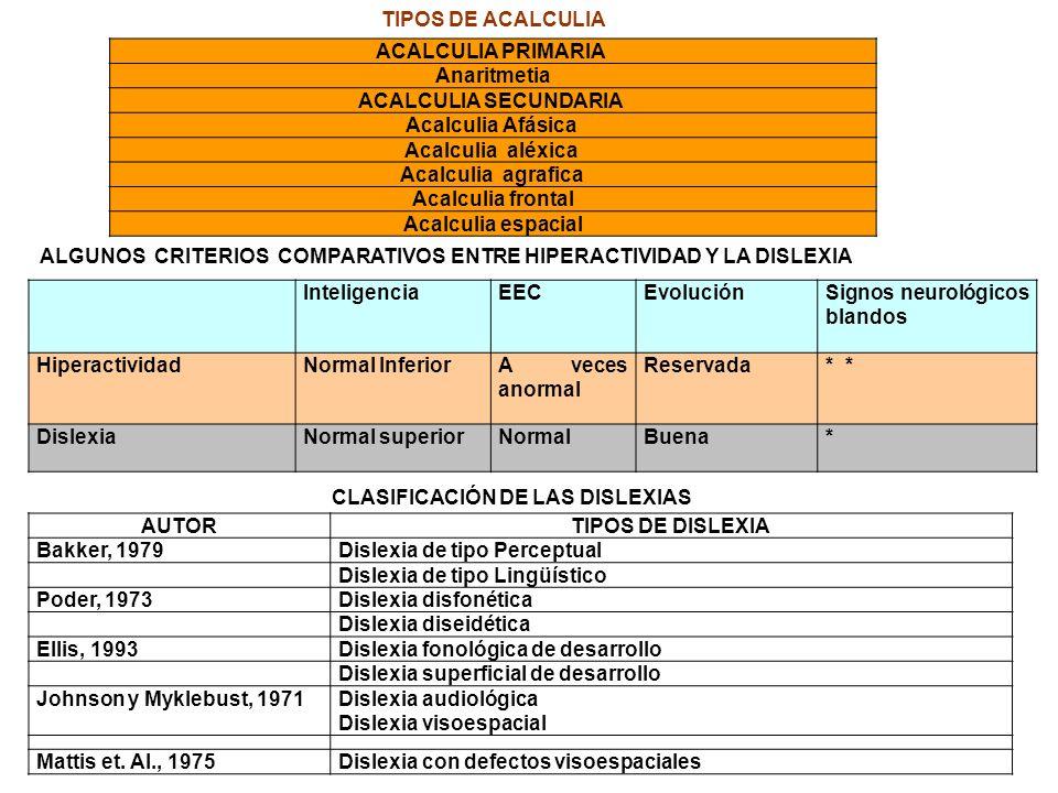TIPOS DE ACALCULIA ACALCULIA PRIMARIA Anaritmetia. ACALCULIA SECUNDARIA Acalculia Afásica Acalculia aléxica