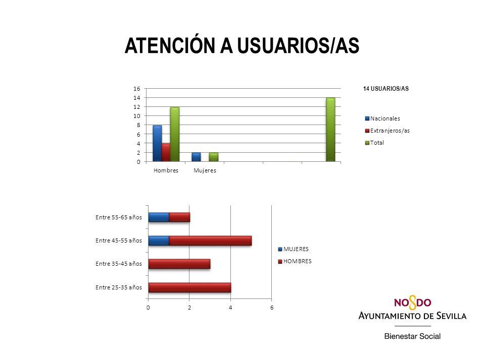 ATENCIÓN A USUARIOS/AS