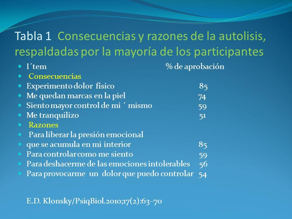 Tabla 1 Consecuencias y razones de la autolisis, respaldadas por la mayoría de los participantes