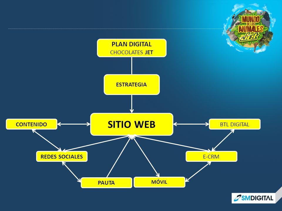 SITIO WEB PLAN DIGITAL CHOCOLATES JET ESTRATEGIA CONTENIDO BTL DIGITAL