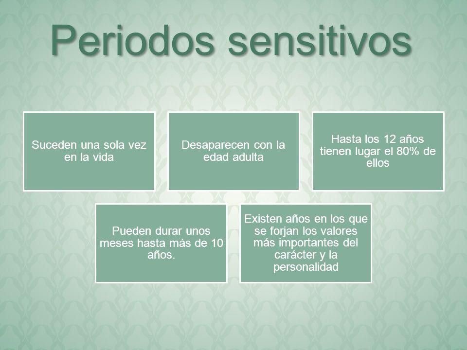 Periodos sensitivos Suceden una sola vez en la vida