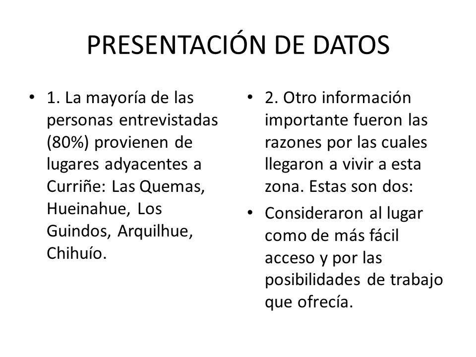 PRESENTACIÓN DE DATOS