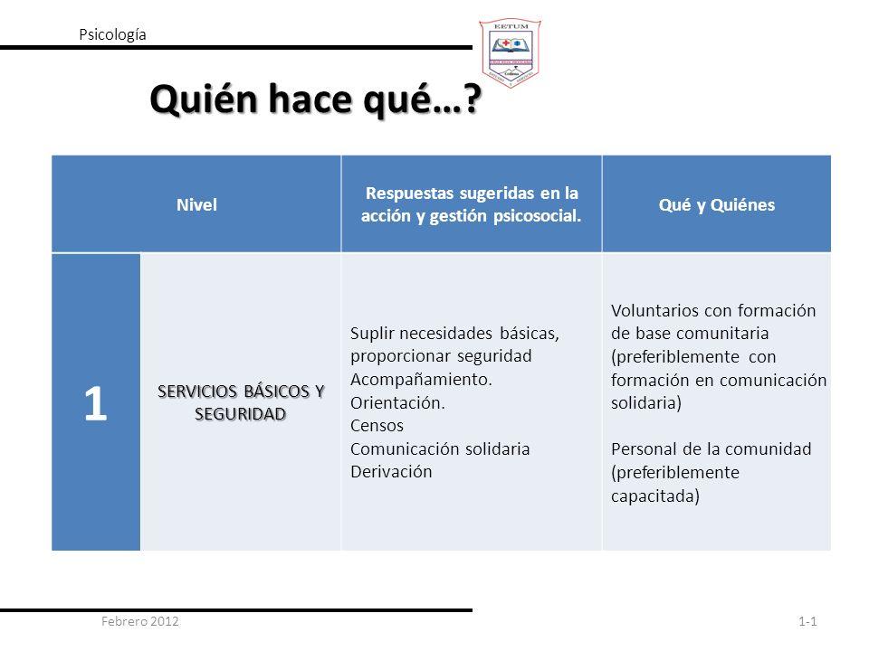 Psicología Quién hace qué… Nivel. Respuestas sugeridas en la acción y gestión psicosocial. Qué y Quiénes.