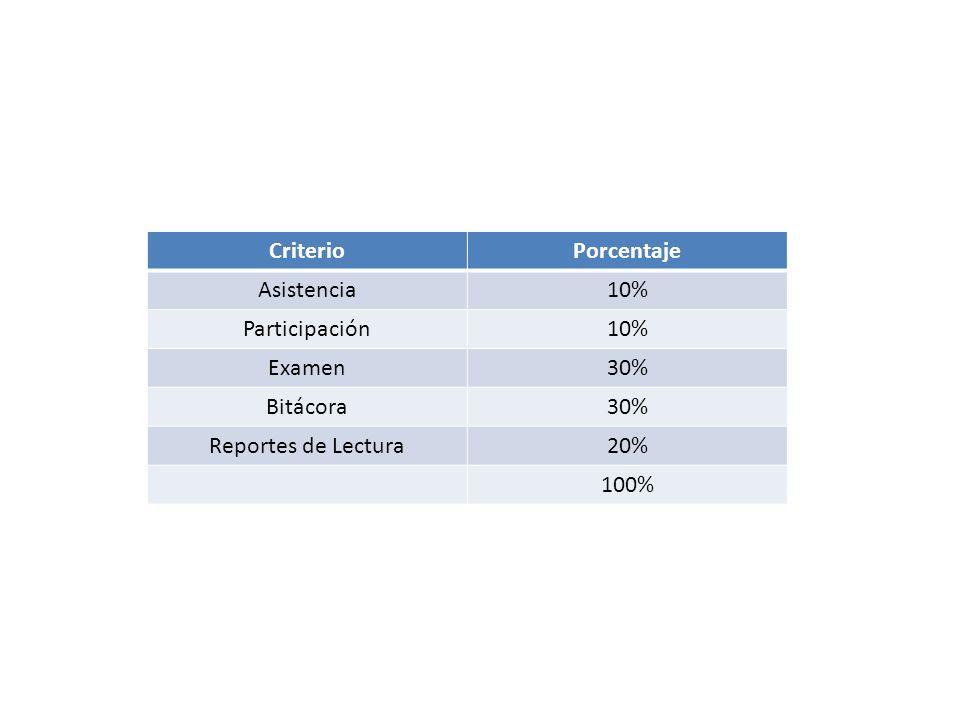 Criterio Porcentaje Asistencia 10% Participación Examen 30% Bitácora Reportes de Lectura 20% 100%