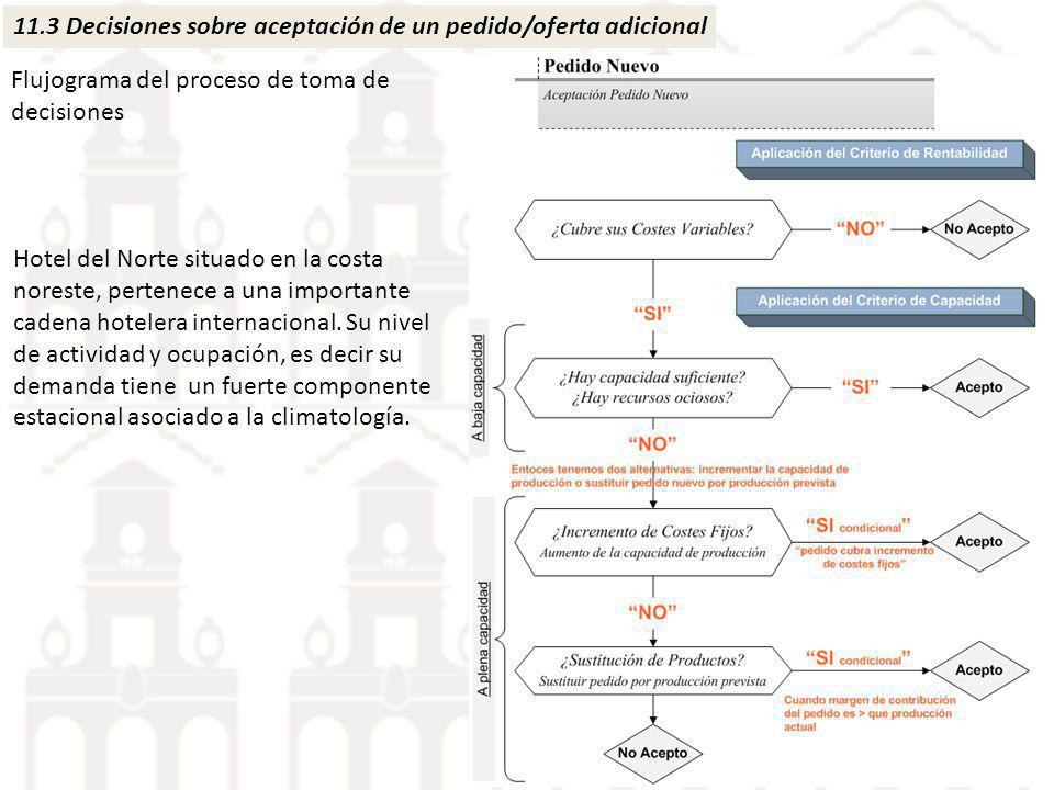 11.3 Decisiones sobre aceptación de un pedido/oferta adicional