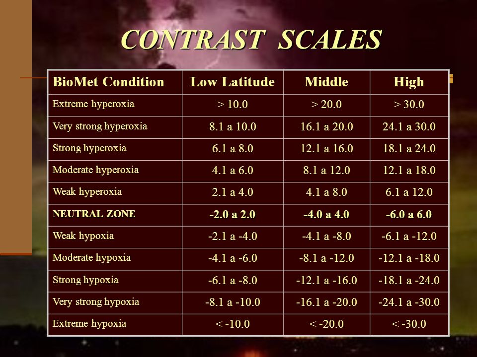CONTRAST SCALES BioMet Condition Low Latitude Middle High > 10.0