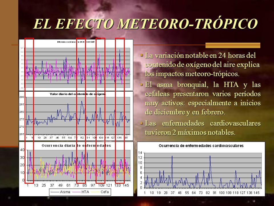 EL EFECTO METEORO-TRÓPICO