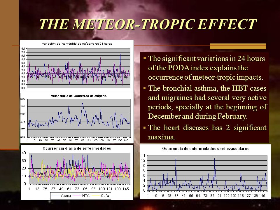 THE METEOR-TROPIC EFFECT